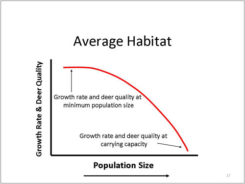 Figure 17. Deer Quality and Deer Density Average Habitat