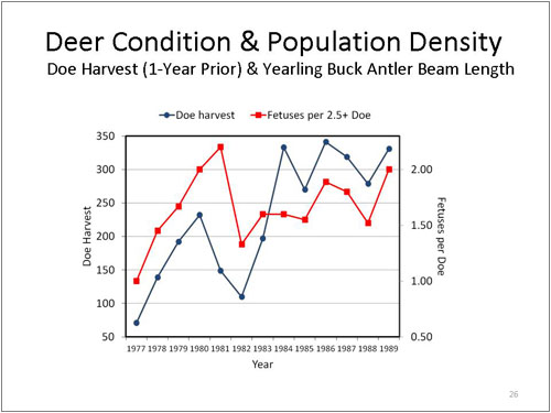 Figure 26. Deer Condition and Population Density