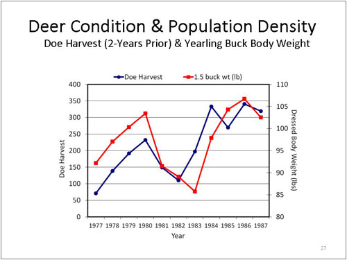 Figure 27. Deer Condition and Population Density